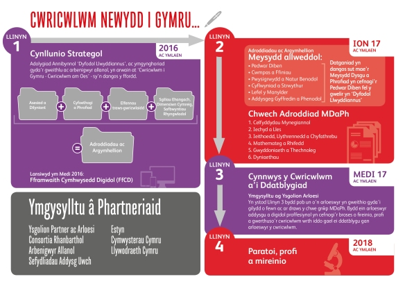 Curriculum Wales INFOGRAPHIC Welsh