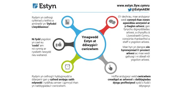Estyn approach to curriculum reform cy