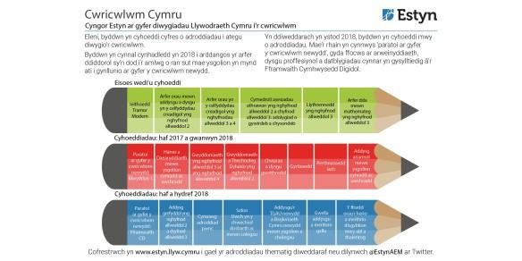 Estyn Curriculum reform - pencils cy