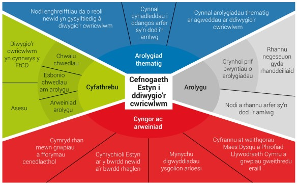 Estyn's support for curriculum reform cy