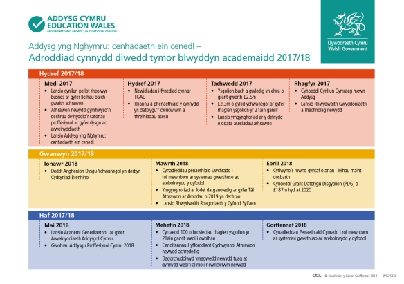 Education in Wales Timeline update Cym