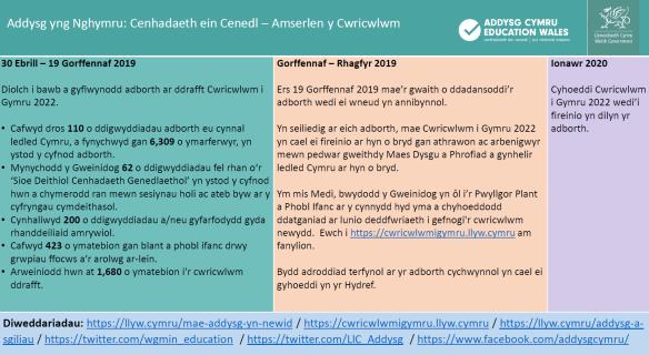Amserlen Cwricwlwm i Gymru Medi 2019