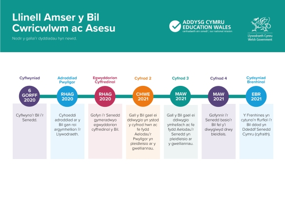 Curriculum Bill Timeline WELSH